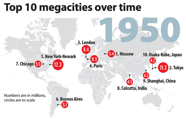 Chart top 10 megacities over time csmonitor chart top 10 megacities over time gumiabroncs Choice Image