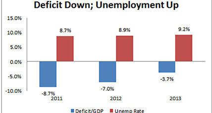 If the deficit goes down too fast, unemployment goes up