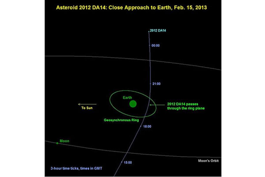 Asteroid 2012 DA14 definitely won't hit Earth. So why are ...