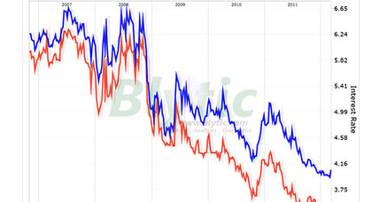Mortgage rates climb. Really?