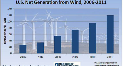 Wind power: America's future?