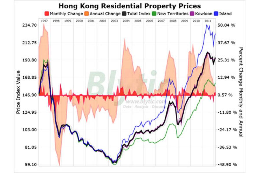 Hong Kong Bubble Housing Prices Rise Csmonitorcom