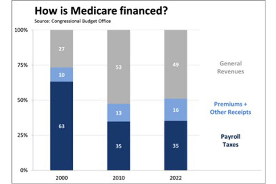 issues with financin medicare Medicare advantage (ma) organizations contract with the centers for medicare & medicaid services (cms) to offer beneficiaries a private plan alternative to the original program and are paid a predetermined monthly amount by medicare for each enrolled beneficiary.
