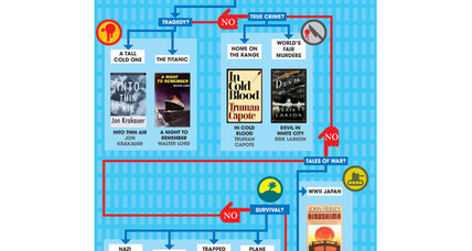 What should your teen read this summer? Just ask this flowchart