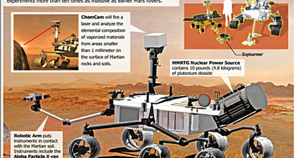 What will NASA's Mars rover do when it gets there? (+video)