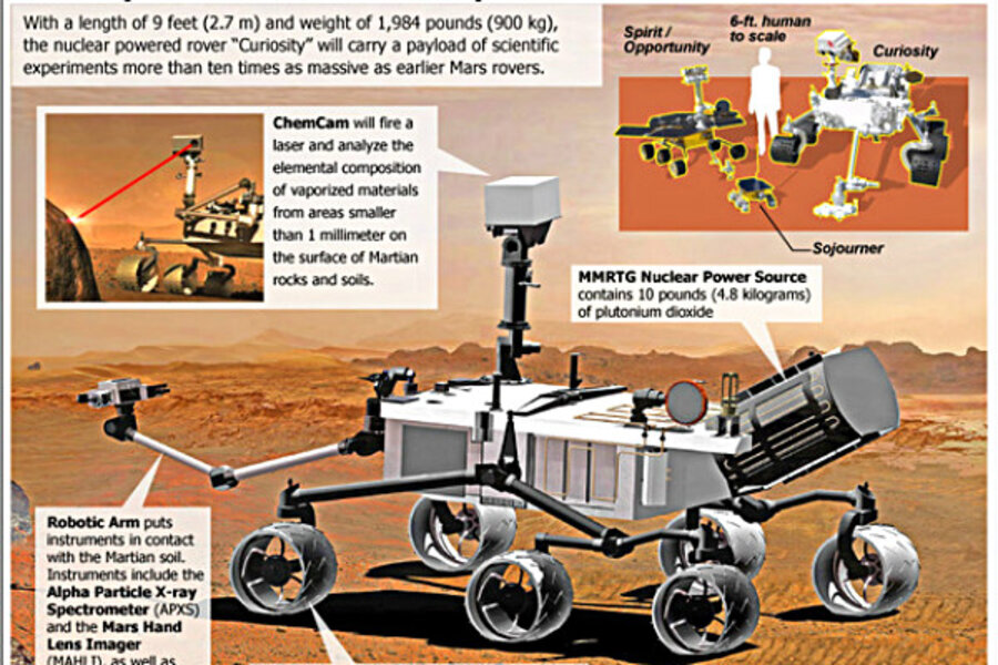 What will NASA's Mars rover do when it gets there? (+video ...