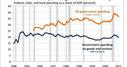 Has government gotten bigger or smaller? Both.