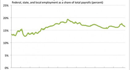 Government employment: growing or shrinking?