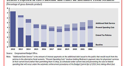 CBO releases new budget outlook. What does it tell us?