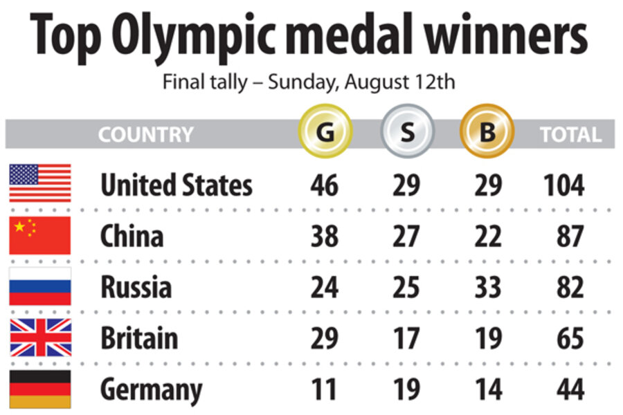 Olympic medal count: USA sets historic gold medal mark ...