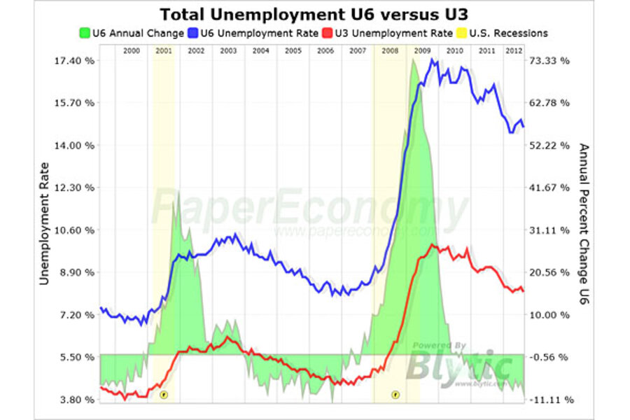 unemployment rate article review
