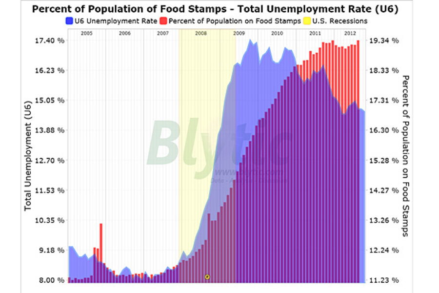 Food Stamp Use Jumps In August