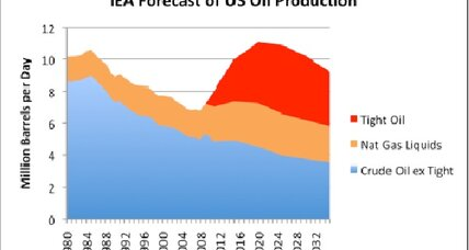 An America self-sufficient in oil? Don't bet on it.