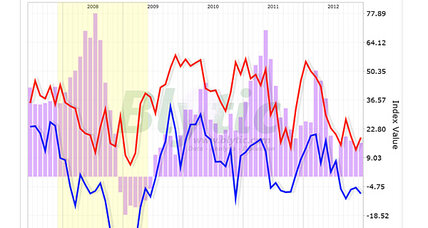 Manufacturing declines in short-term; Future looks brighter