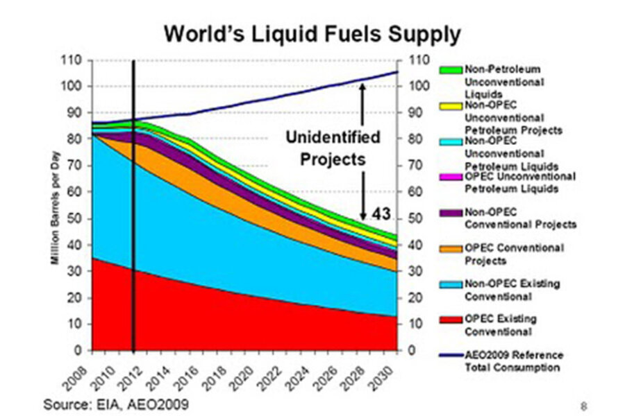 The one chart about oil's future everyone should see - CSMonitor com