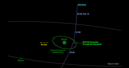Earth-buzzing asteroid: Big enough to level a city, it was found by amateurs