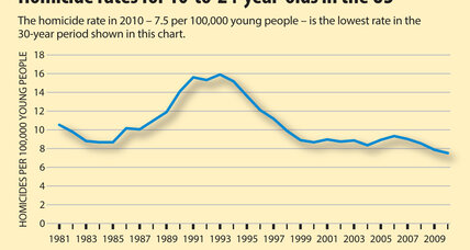 Youth homicide rate hits 30-year low, but it's not good news for everyone