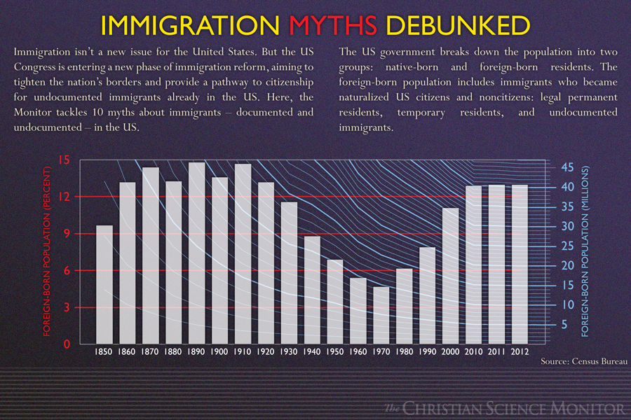10 Immigration myths debunked