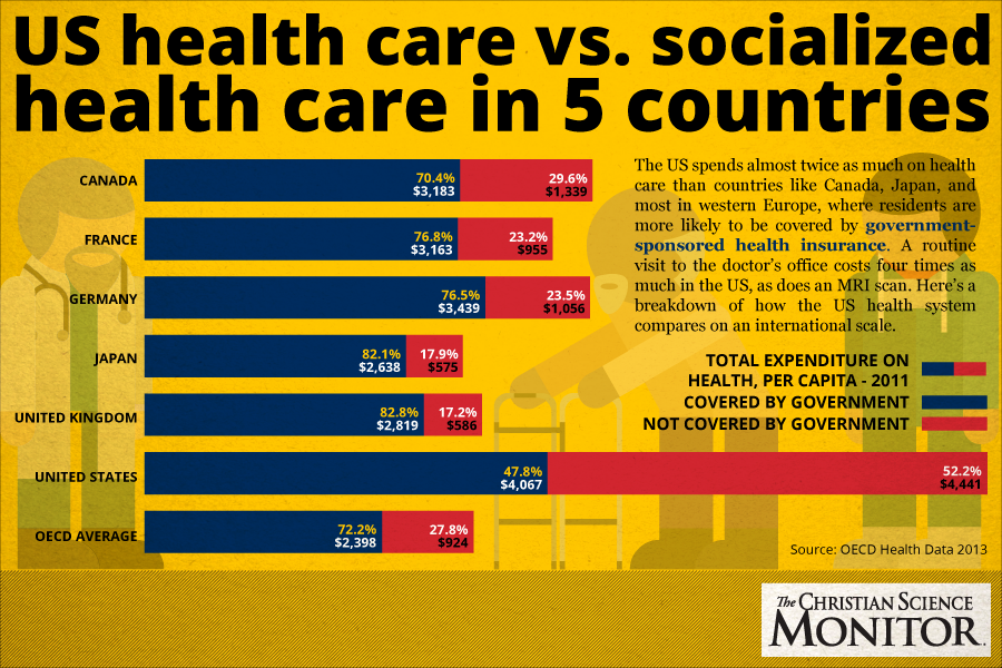 10 Socialized Medicine Pros and Cons
