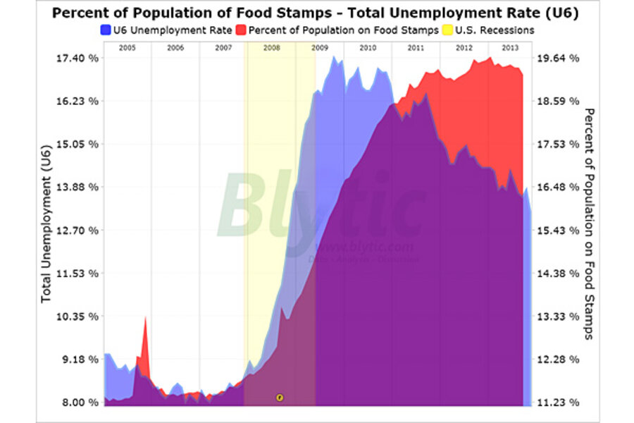 Central Falls Food Stamps