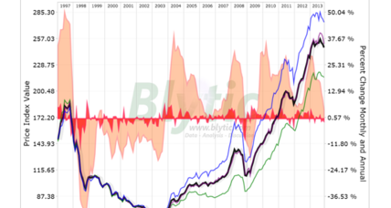 Report: Hong Kong residential properties dip in November