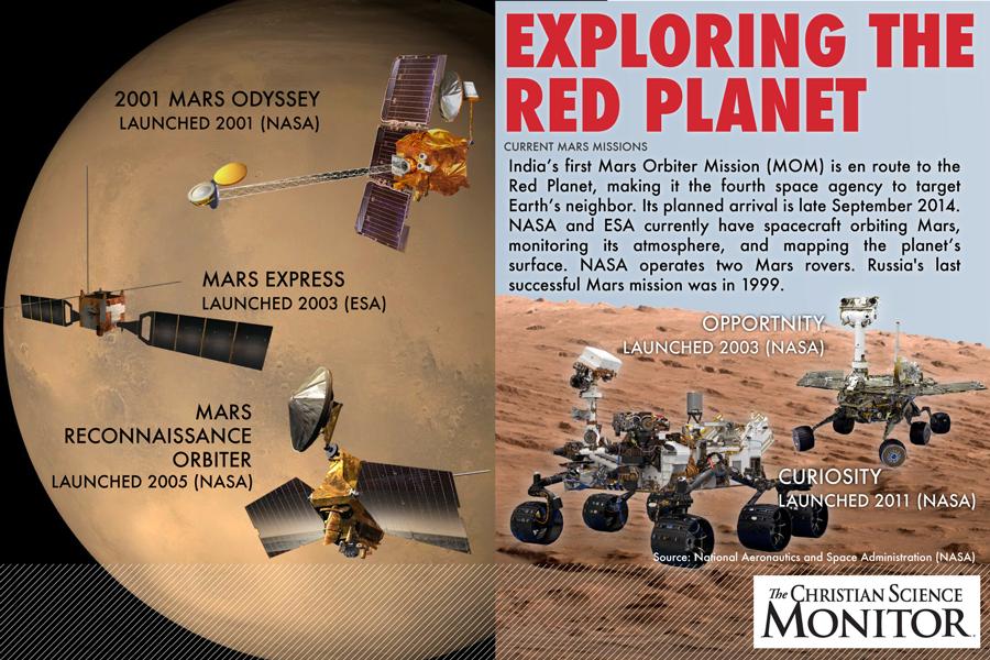 current mars missions - 900×600