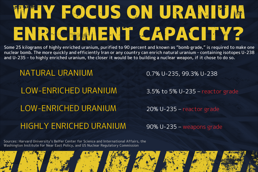 countrys uranium enrichment capacity - 900×600