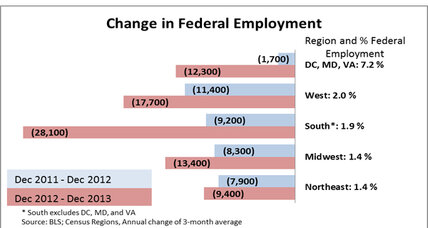 Federal job cuts hit the South and West