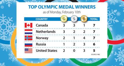 Olympics gold medal count: Canada surges (+video)