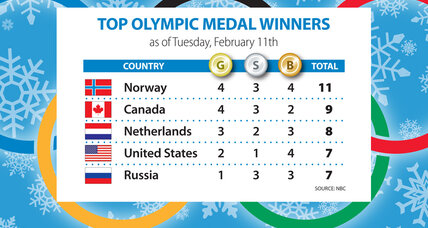 Sochi Olympics gold medal count: US lags (+video)