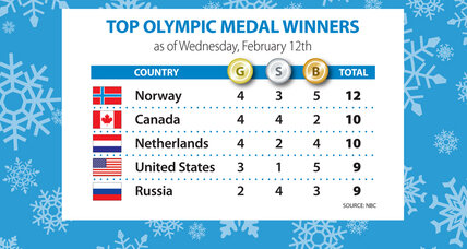 Sochi Olympics gold medal count: US clings to fourth place overall