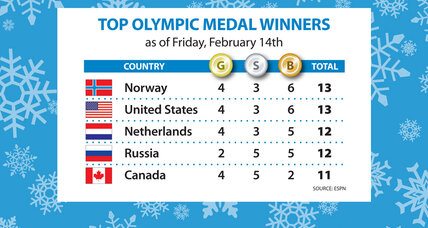 Sochi Olympics gold medal count: US climbs to a first-place tie