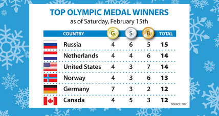 Sochi Olympics medal count: Russia takes the lead