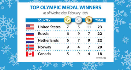 Sochi Olympics medal count: US tops the chart