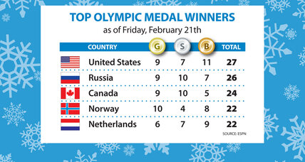 Sochi Olympics medal count: Russia closes in on the leaders