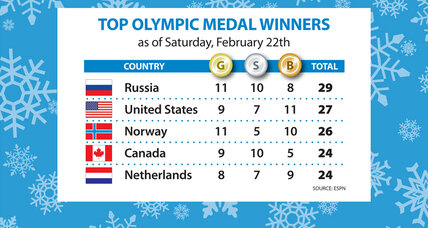 Sochi Olympics gold medal count: Russia surges to the top
