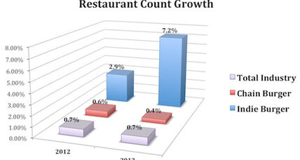 Restaurant growth stalls… except for burgers