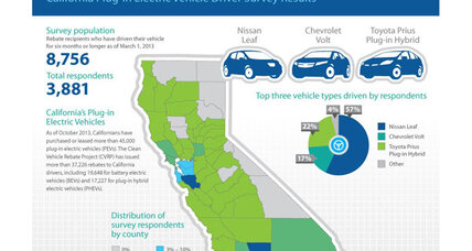 Survey: More workplace options for charging electric cars