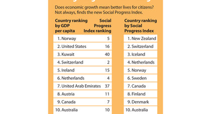 Social Progress Index: Why does US rank No. 16?