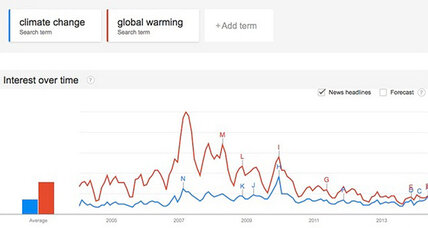 What's scarier, 'climate change' or 'global warming'?