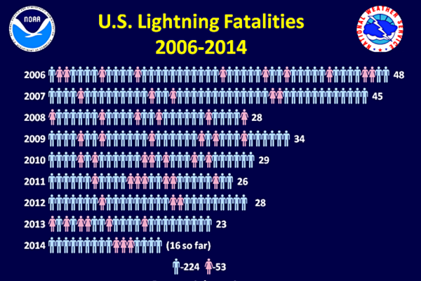 Fatal lightning strikes in the US are on the decline as awareness of risky  activities rises  But one man was killed Sunday while swimming off Venice  Beach   Rare  fatal lightning strikes at Venice Beach   CSMonitor com. Old Lightning Venice Ca. Home Design Ideas