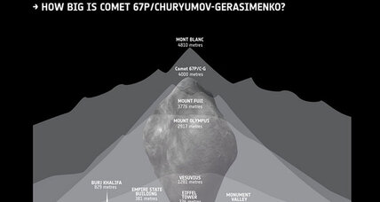Europe's comet-chasing spaceship: Five amazing facts