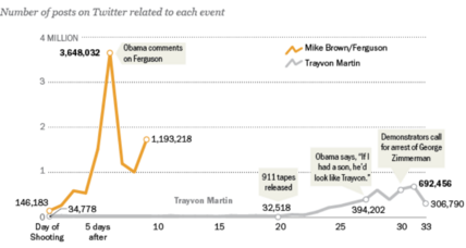 What my Twitter sources told me really happened to Michael Brown