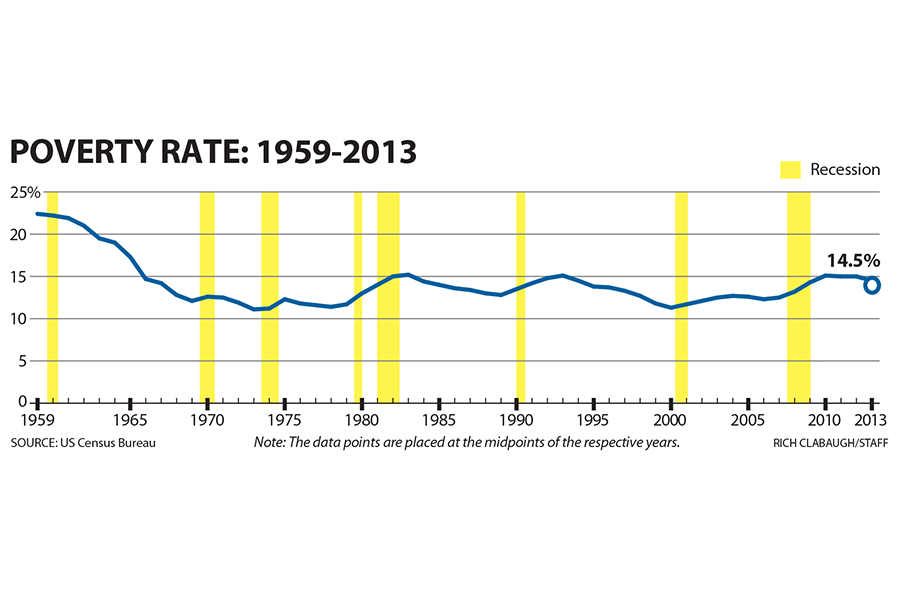 Decline in the US poverty rate: What made it happen