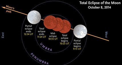 Wednesday's lunar eclipse: How to watch it (+video)