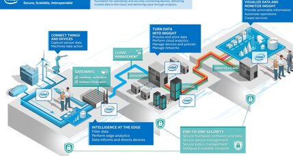 Intel embraces the Internet of Things with new plan to link all your devices together