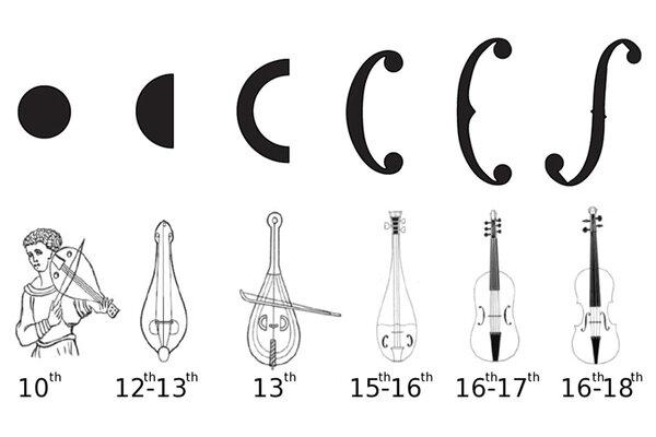 Study reveals the accidental origins of the violin
