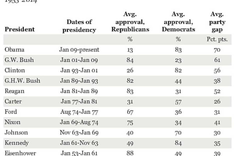 presidents approval rating - 900×600