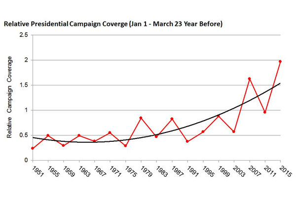 """Relative Presidential Campaign Coverage"", showing 2015 a record high"