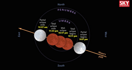 Wait, the blood moon supermoon total lunar eclipse is a Harvest Moon too?!